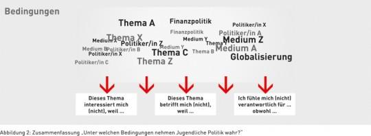 """Abbildung 2: Zusammenfassung """"Unter welchen Bedingungen nehmen Jugendliche Politik wahr?"""""""
