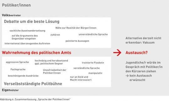 """Abbildung 4: Zusammenfassung """"Sprache der Politiker/innen"""""""