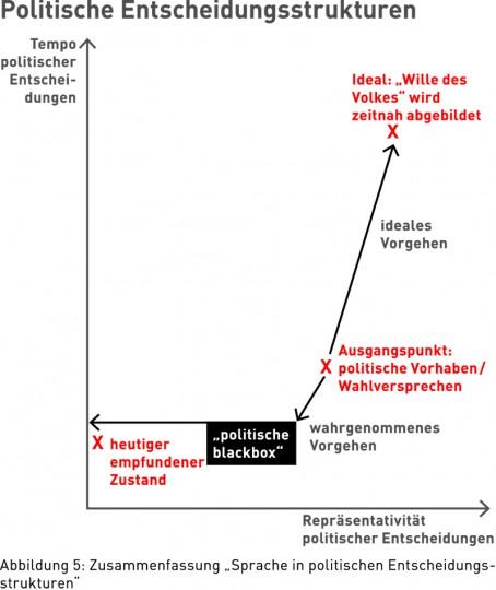 """Abbildung 5: Zusammenfassung """"Sprache in politischen Entscheidungsstrukturen"""""""