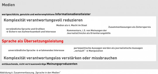 """Abbildung 6: Zusammenfassung """"Sprache in den Medien"""""""