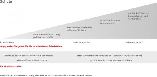 """Abbildung 8: Zusammenfassung """"Politischen Austausch lernen: Chance für die Schulen"""""""