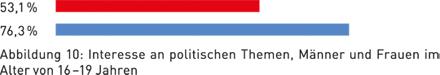 Abbildung 10: Interesse an politischen Themen, Männer und Frauen im Alter von 16 –19 Jahren