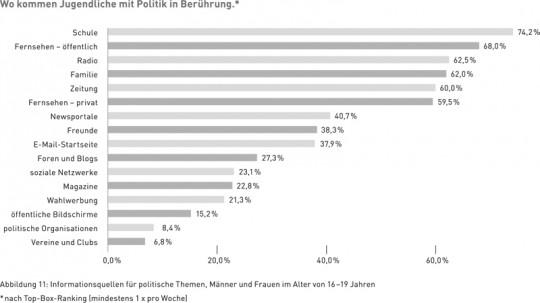 Abbildung 11: Informationsquellen für politische Themen, Männer und Frauen im Alter von 16–19 Jahren, * nach Top-Box-Ranking (mindestens 1 x pro Woche)