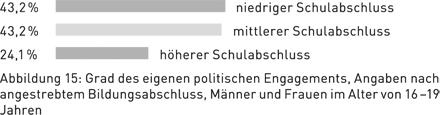 Abbildung 15: Grad des eigenen politischen Engagements, Angaben nach angestrebtem Bildungsabschluss, Männer und Frauen im Alter von 16 – 19 Jahren
