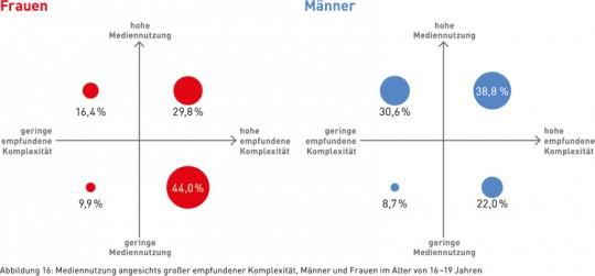 Abbildung 16: Mediennutzung angesichts großer empfundener Komplexität, Männer und Frauen im Alter von 16–19 Jahren
