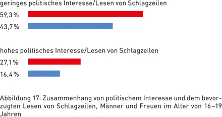 Abbildung 17: Zusammenhang von politischem Interesse und dem bevorzugten Lesen von Schlagzeilen, Männer und Frauen im Alter von 16–19 Jahren
