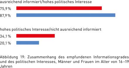 Abbildung 19: Zusammenhang des empfundenen Informationsgrades und des politischen Interesses, Männer und Frauen im Alter von 16–19 Jahren