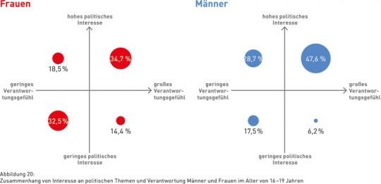 Abbildung 20: Zusammenhang von Interesse an politischen Themen und Verantwortung Männer und Frauen im Alter von 16–19 Jahren
