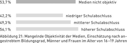Abbildung 21: Mangelnde Objektivität der Medien, Einschätzung nach angestrebtem Bildungsgrad, Männer und Frauen im Alter von 16–19 Jahren