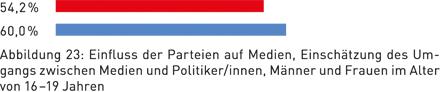 Abbildung 23: Einfluss der Parteien auf Medien, Einschätzung des Umgangs zwischen Medien und Politiker/innen, Männer und Frauen im Alter von 16 – 19 Jahren