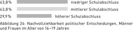 Abbildung 24: Nachvollziehbarkeit politischer Entscheidungen, Männer und Frauen im Alter von 16–19 Jahren