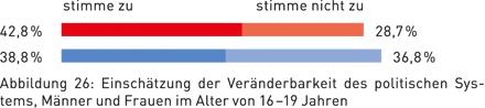 Abbildung 26: Einschätzung der Veränderbarkeit des politischen Systems, Männer und Frauen im Alter von 16–19 Jahren