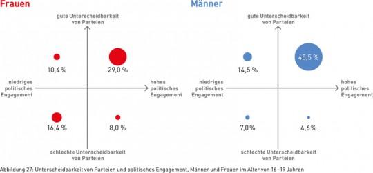 Abbildung 27: Unterscheidbarkeit von Parteien und politisches Engagement, Männer und Frauen im Alter von 16–19 Jahren