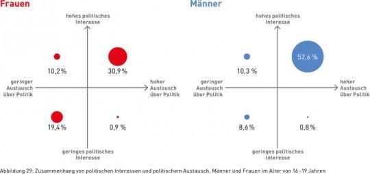 Abbildung 29: Zusammenhang von politischen Interessen und politischem Austausch, Männer und Frauen im Alter von 16 – 19 Jahren