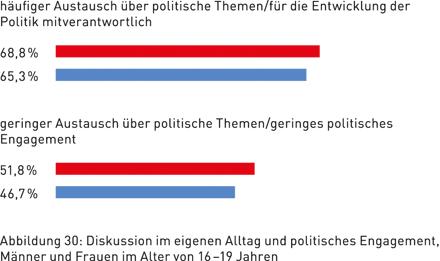 Abbildung 30: Diskussion im eigenen Alltag und politisches Engagement, Männer und Frauen im Alter von 16 – 19 Jahren