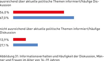 Abbildung 31: Informationsverhalten und Häufigkeit der Diskussion, Männer und Frauen im Alter von 16 – 19 Jahren