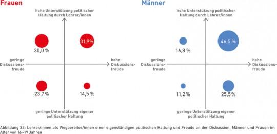 Abbildung 33: Lehrer/innen als Wegbereiter/innen einer eigenständigen politischen Haltung und Freude an der Diskussion, Männer und Frauen im Alter von 16 – 19 Jahren