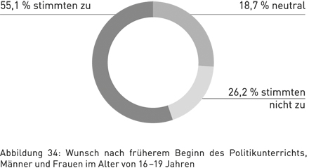 Abbildung 34: Wunsch nach früherem Beginn des Politikunterrichts, Männer und Frauen im Alter von 16 – 19 Jahren