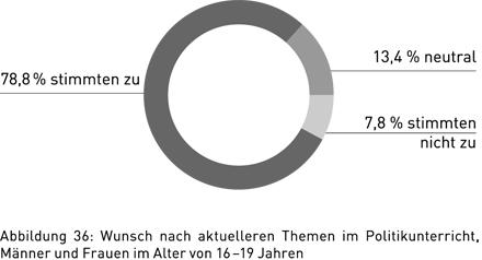 Abbildung 36: Wunsch nach aktuelleren Themen im Politikunterricht, Männer und Frauen im Alter von 16 – 19 Jahren