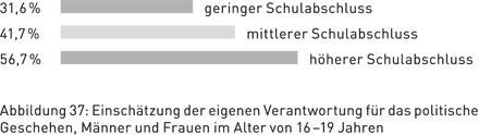 Abbildung 37: Einschätzung der eigenen Verantwortung für das politische Geschehen, Männer und Frauen im Alter von 16 – 19 Jahren