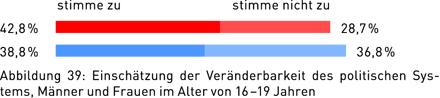 Abbildung 39: Einschätzung der Veränderbarkeit des politischen Systems, Männer und Frauen im Alter von 16 – 19 Jahren