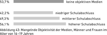 Abbildung 43: Mangelnde Objektivität der Medien, Männer und Frauen im Alter von 16 – 19 Jahren