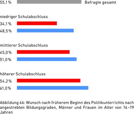 Abbildung 46: Wunsch nach früherem Beginn des Politikunterrichts nach angestrebten Bildungsgraden, Männer und Frauen im Alter von 16 – 19 Jahren